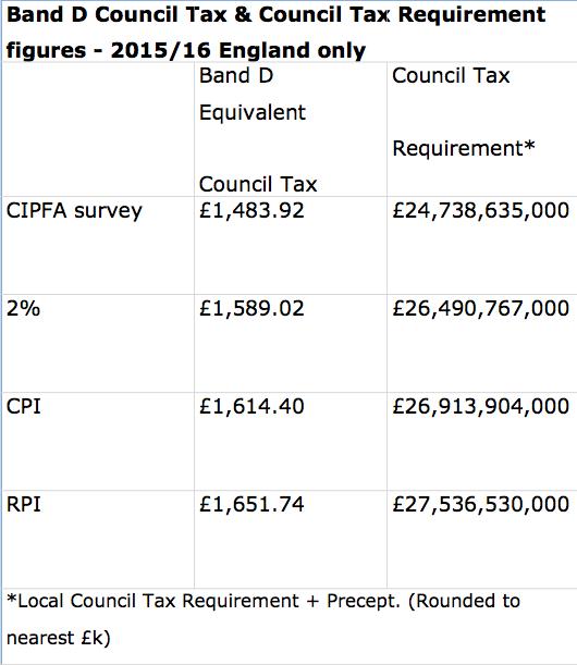 Council Tax · Bedford Borough Council